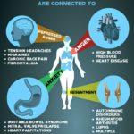بیماریهای روان تنی یا سایکوسوماتیک